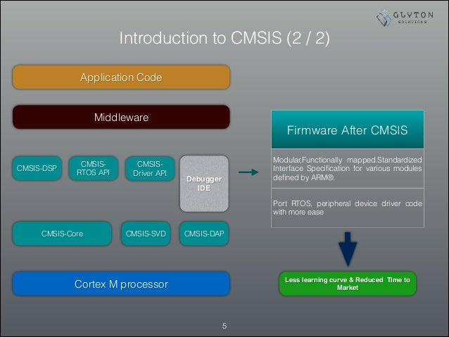 Introduction to CMSIS (2 / 2) !5 Cortex M processor Middleware Application Code Firmware After CMSIS Modular,Functionally ...