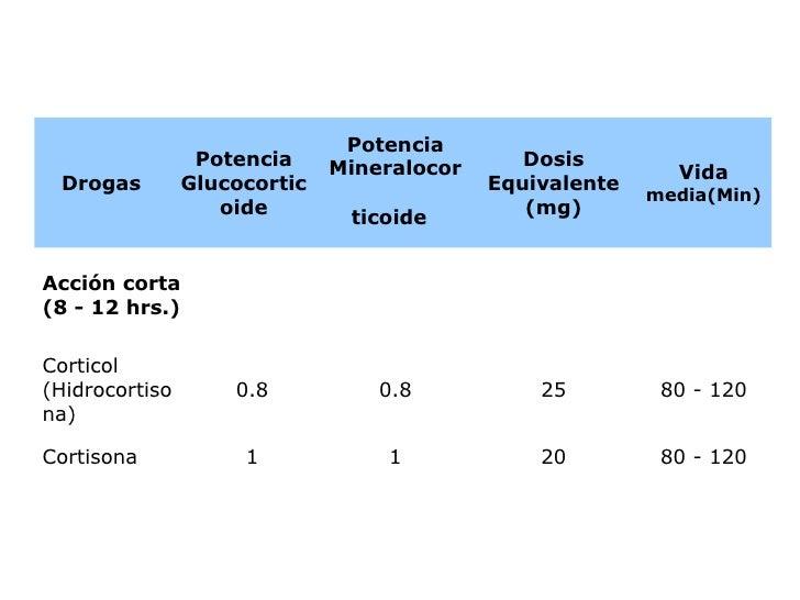 TABLA COMPARATIVA DE POTENCIAS, TIEMPO DE VIDA MEDIA Y DOSIS EQUIVALENTES DE CORTICOIDES 80 - 120 20 1 1 Cortisona 80 - 12...