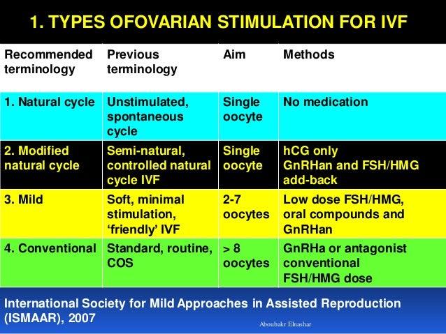 Controlled ovarian stimulation in IVF Slide 3