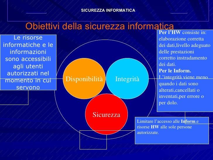 Obiettivi della sicurezza informatica Disponibilità Integrità Sicurezza Le risorse informatiche e le informazioni sono acc...