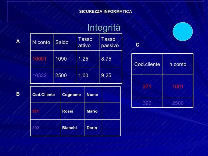 Integrità SICUREZZA INFORMATICA A B C 9,25 1,00 2500 10332 8,75 1,25 1090 10001 Tasso passivo Tasso attivo Saldo N.conto D...