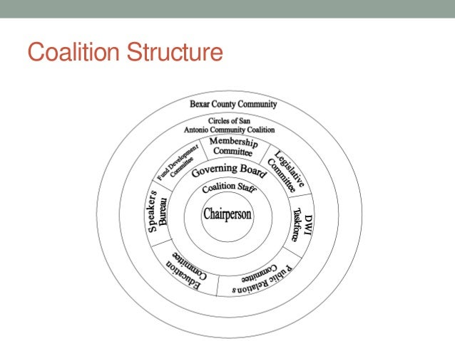 Coalition Structure