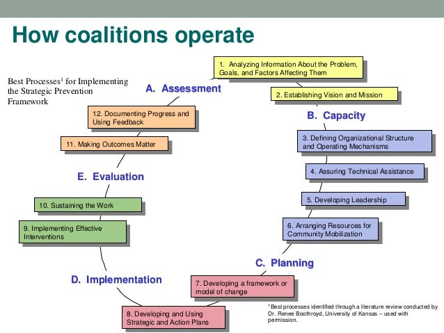 How coalitions operate 1. Analyzing Information About the Problem, Goals, and Factors Affecting Them 1. Analyzing Informat...