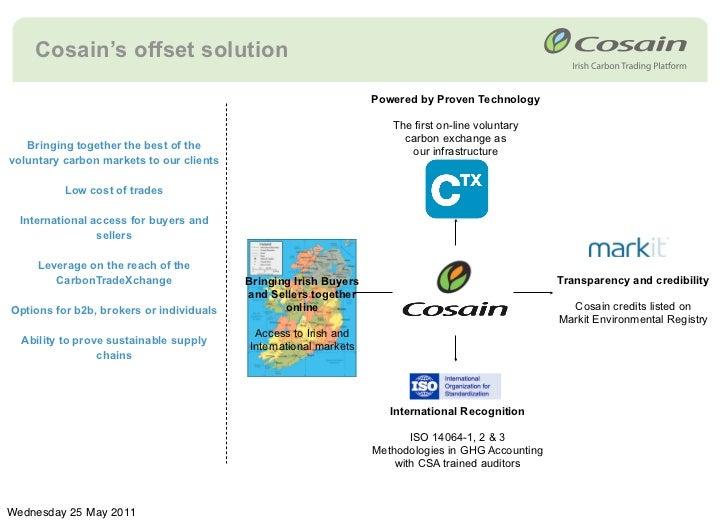 Trading platform carbon credits