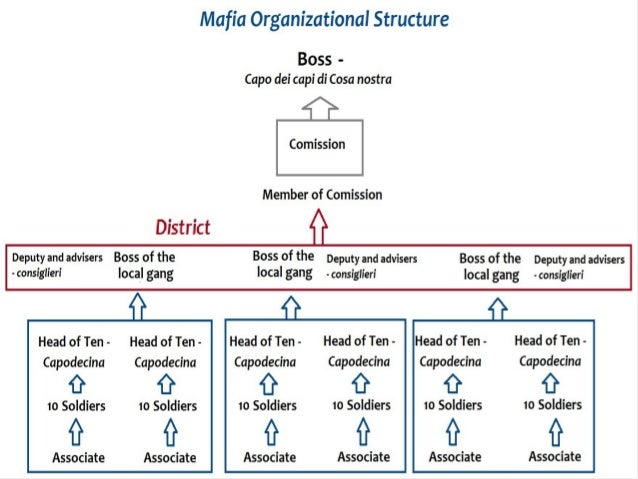 institutionalized organizations formal structure as myth (p574) when an organization adopts institutionalized forms, its personnel and   b institutionalized organizations: formal structure as myth and ceremony vol.