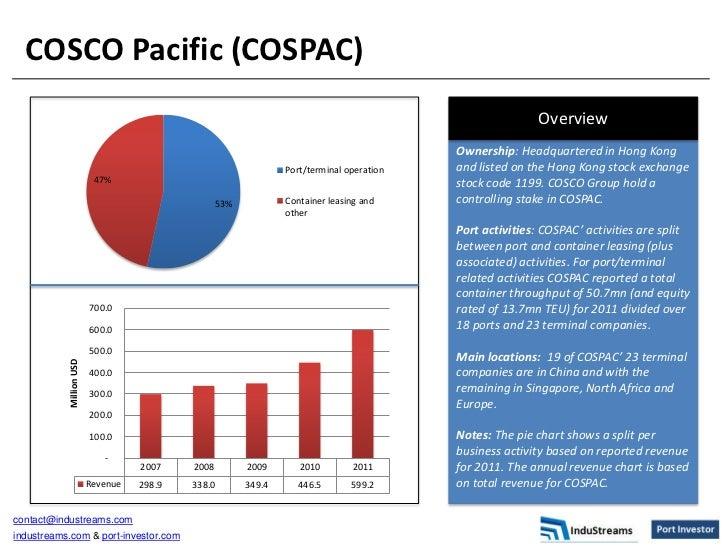 COSCO Pacific (COSPAC)                                                                                                    ...