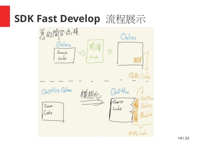 14 / 22 SDK Fast Develop 流程展示