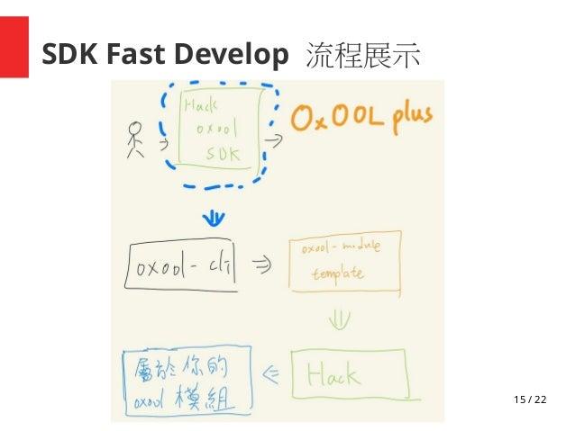 15 / 22 SDK Fast Develop 流程展示