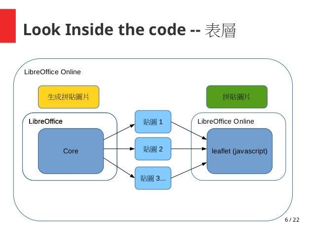 6 / 22 Look Inside the code -- 表層 Core: Gtk LibreOffice LibreOffice Online 貼圖 1 貼圖 2 貼圖 3... Core LibreOffice Core: Gtk Li...