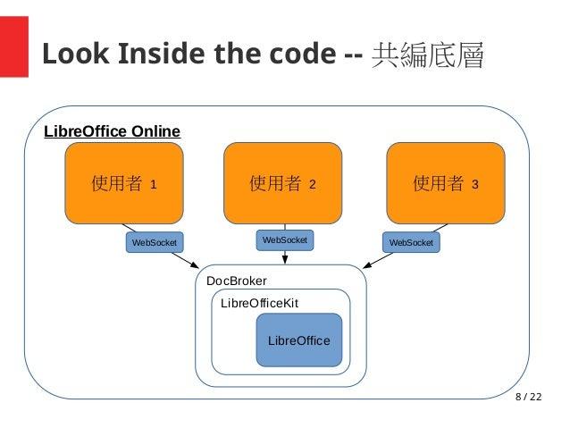 8 / 22 Look Inside the code -- 共編底層 LibreOffice DocBroker LibreOffice Online 使用者 1 LibreOfficeKit WebSocket 使用者 2 WebSocke...