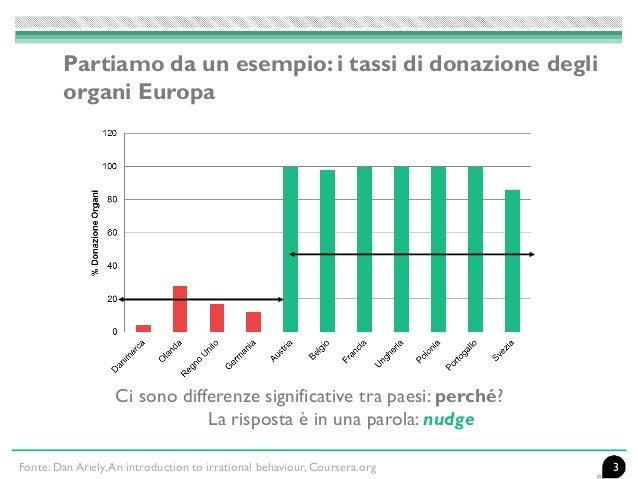 3Fonte: Dan Ariely,An introduction to irrational behaviour, Coursera.org Partiamo da un esempio: i tassi di donazione degl...