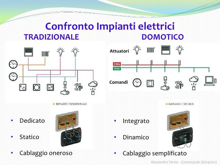 Schema Cablaggio Domotica : Home automation e controllo remoto