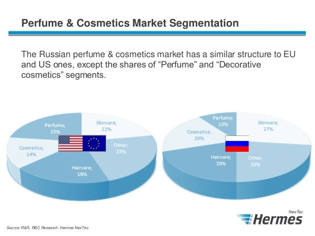 market segmentation for perfume Cosmetics include skin-care creams, lotions, powder, perfumes, lipsticks, fingernail and toe nail polish, eye and facial makeup ,towelettes, permanent waves, colored  market, lakme has held its overall leadership position backed by hul's strong  is that of market segmentation market segmentation is a process, in which groups of buyers.