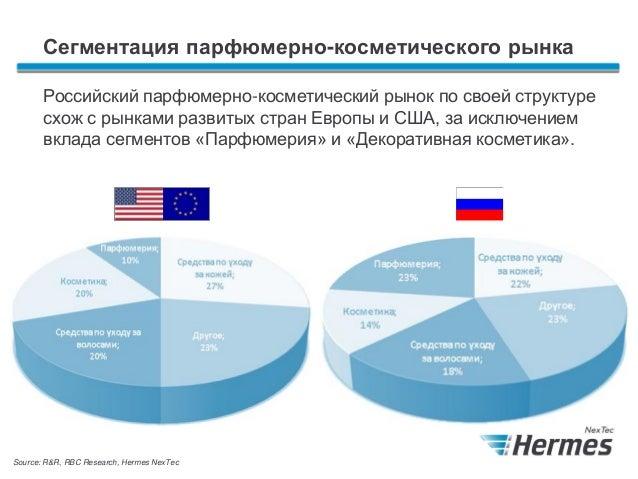 Рынка косметики и парфюмерии в россии