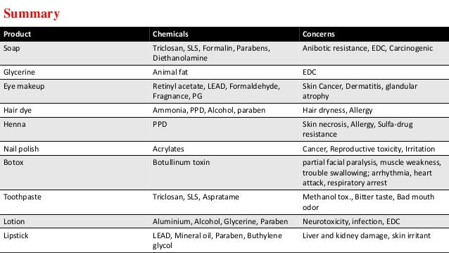 Summary Product Chemicals Concerns Soap Triclosan, SLS, Formalin, Parabens, Diethanolamine Anibotic resistance, EDC, Carci...