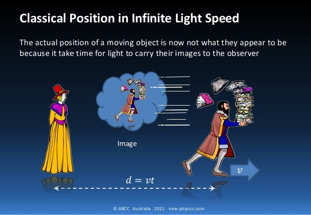 © ABCC Australia 2015 new-physics.com 𝑑 = 𝑣𝑡 Classical Position in Infinite Light Speed The actual position of a moving ob...