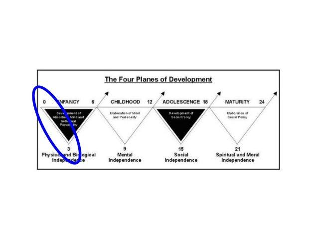 montessori planes of development chart