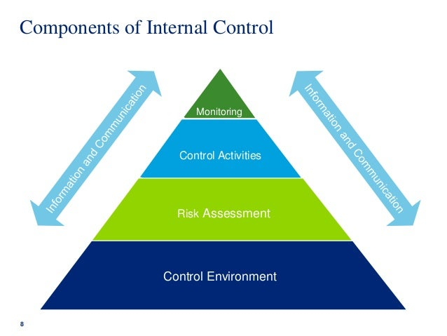 Coso internal control integrated framework