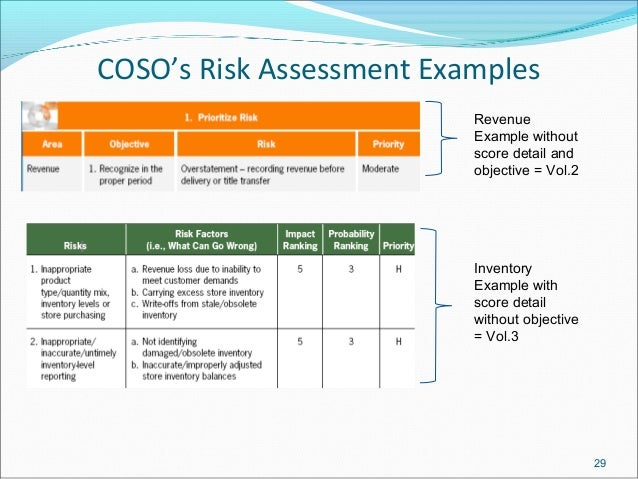 Coso monitoring templates for Risk control self assessment template