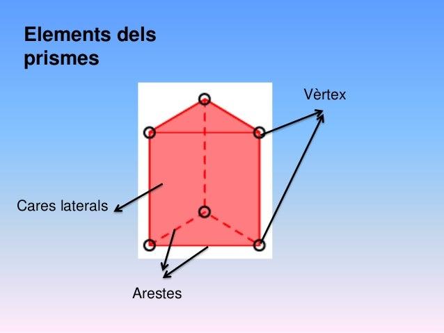 Cares laterals Arestes Vèrtex Elements dels prismes