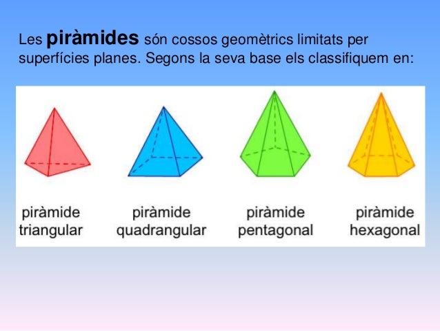 Les piràmides són cossos geomètrics limitats per superfícies planes. Segons la seva base els classifiquem en: