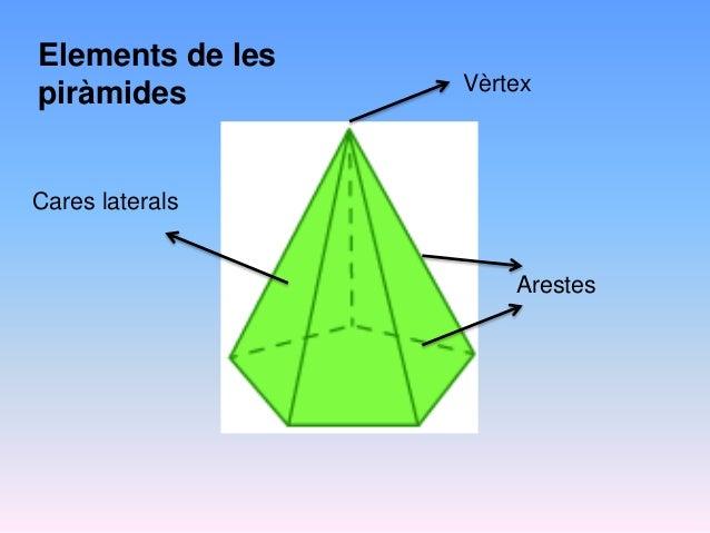 Cares laterals Vèrtex Arestes Elements de les piràmides