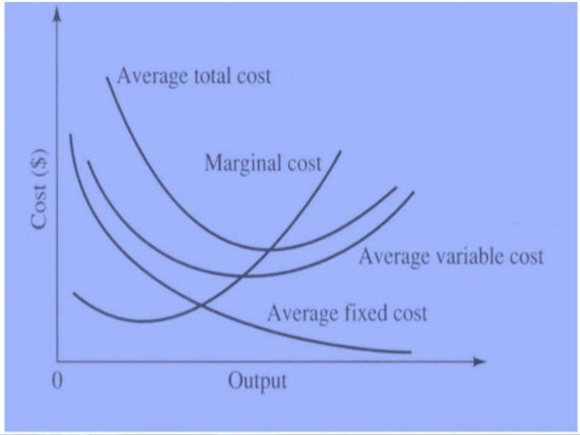 Theory Of Price