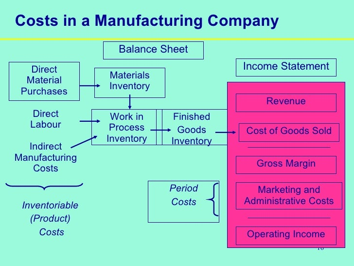 functions of cost accounting Accounting historical cost constant purchasing power management tax major  accounting information systems are designed to support accounting functions and.