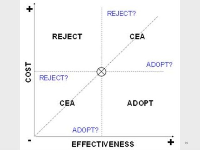 benefit costb analysis Cost benefit or benefit cost analysis is a benefit measurement method, and it is a systematic approach to calculate the cost to produce the product, service, or result and then compare it.