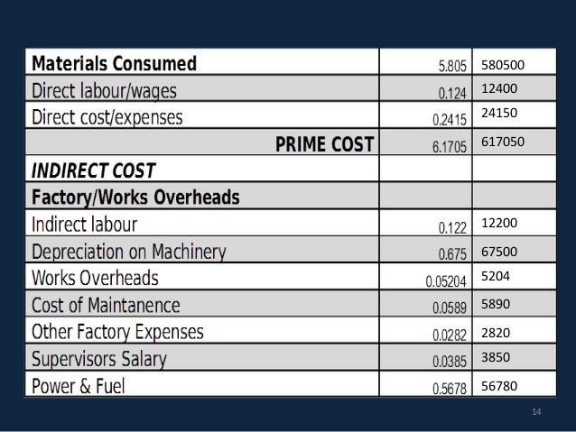 cost accounting of brittania