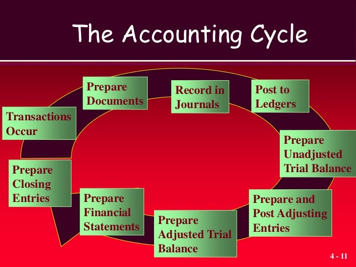 changes in management accountig Changes facing management accountants in postmodern times 41 introduction  role of management accountants in postmodern times 42 morphogenic change in management accounting  drivers of change on management accounting, warrant a more detailed analysis.