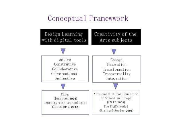 Conceptual Framewwork  Design Learning  with digital tools  Active  Construtive  Collaborative  Conversational  Reflective...