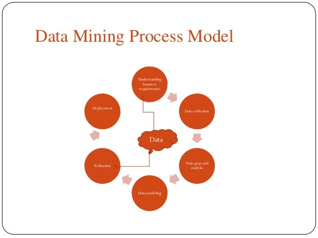 data mining automated procedures business Faulty data mining makes seeking of decisive information akin to finding a needle in a haystack  ai and automation blockchain business applications  can be compared with representative .