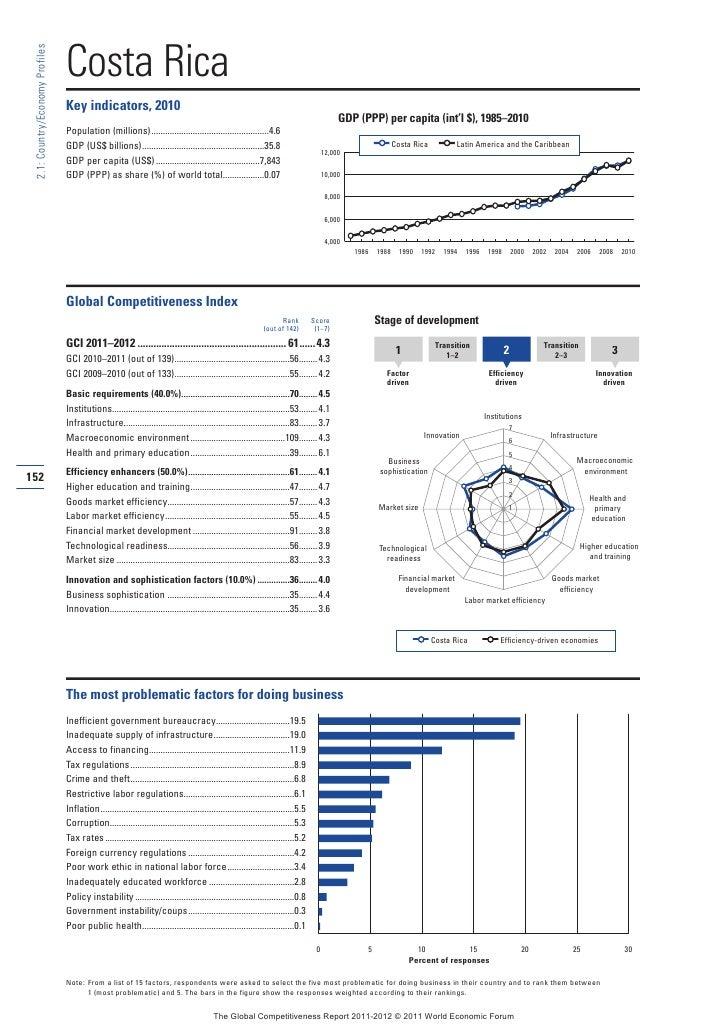 Costa Rica 2.1: Country/Economy Profiles                                 Key indicators, 2010                             ...