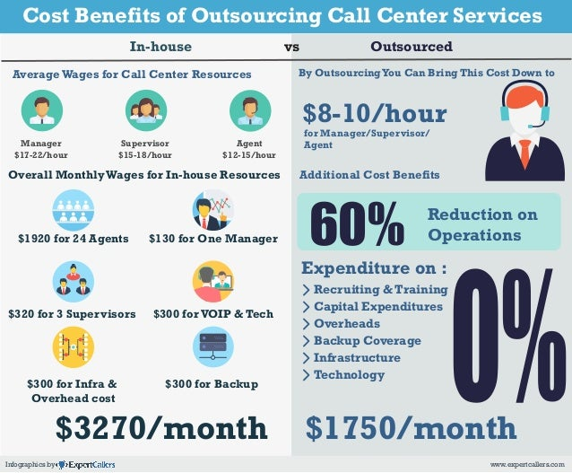 Technology Management Image: Cost Benefits Of Outsourcing Call Centers