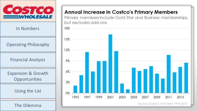 Costco's Mission, Business Model, Strategy & SWOT ...