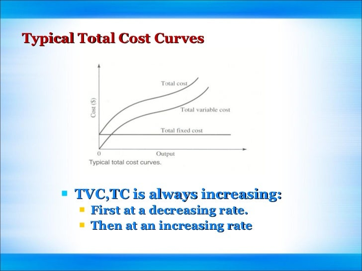 cost curves ppt