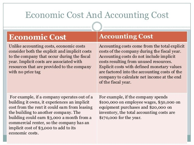 cost concepts and cost accounting Archive about 'cost concepts and  tweet the following are some of the objectives of setting up a cost accounting system whether in a manufacturing or.