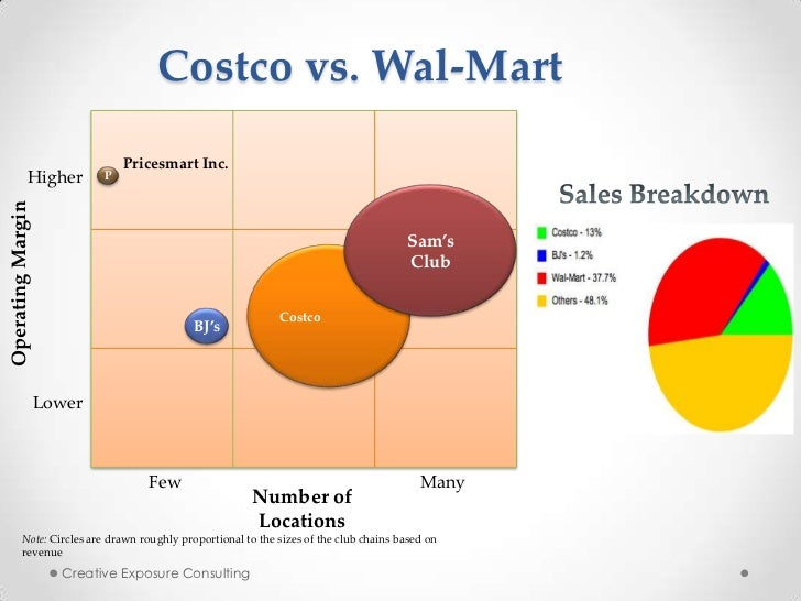 Costco ppt for Walmart powerpoint template