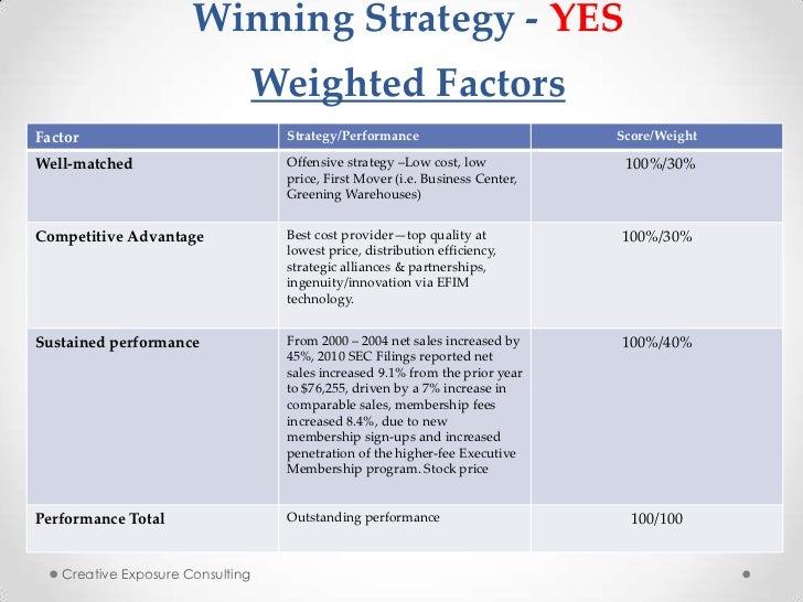 the biggest threats and the business strategy of costco Costco powerpoint presentation  to examine costco's business structure and strategy and how those relate to  threats being a global.