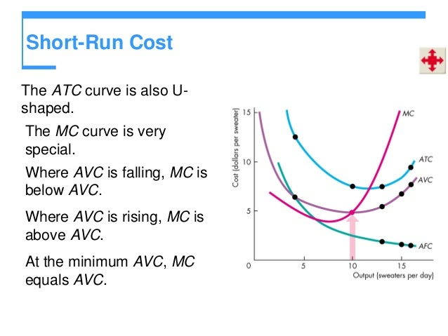 why short run average cost curve is u shaped