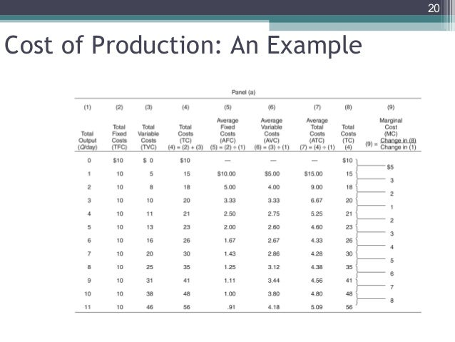 cost of production