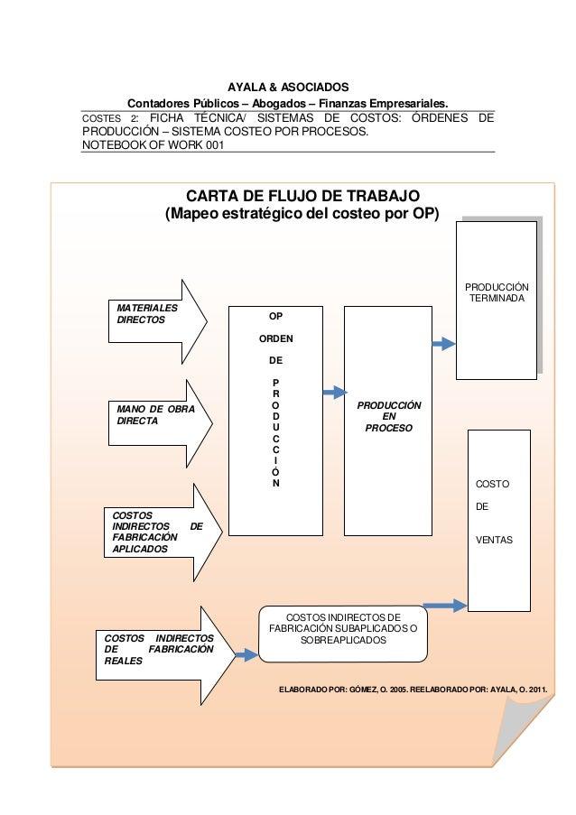 AYALA & ASOCIADOS Contadores Públicos – Abogados – Finanzas Empresariales. COSTES 2: FICHA TÉCNICA/ SISTEMAS DE COSTOS: ÓR...