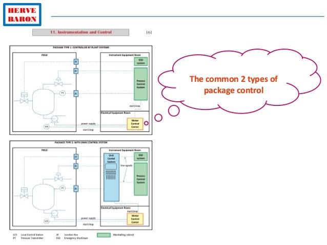HERVE BARON The common 2 types of package control
