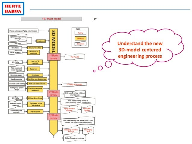 HERVE BARON Understand the new 3D-model centered engineering process
