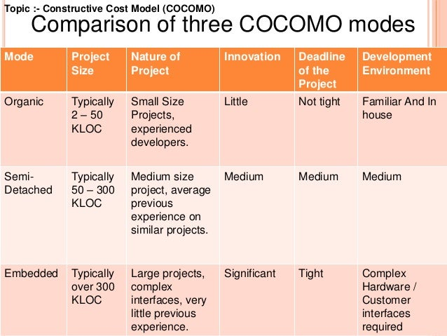 Cocomo resource estimation model.
