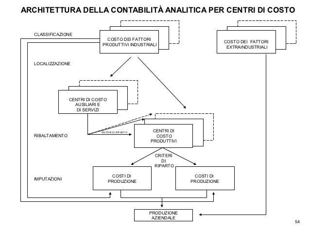 Costi analisi introduzione lezione 3 for Piano di costi 1876