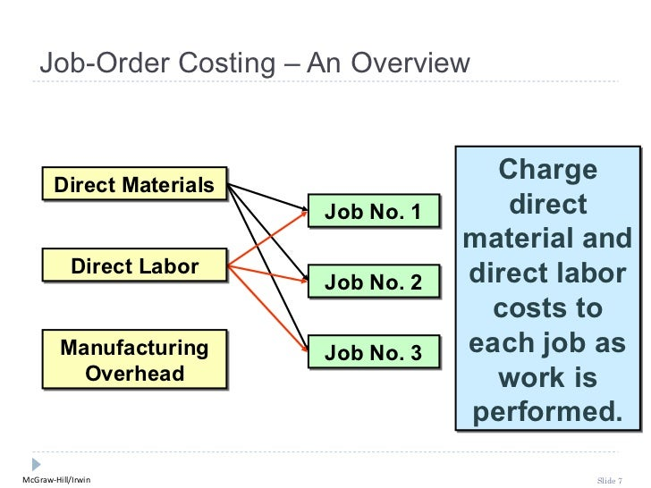 job order cost system in Key difference – job order costing vs process costing job order costing and process costing are systems of collecting and allocating costs to units of production.