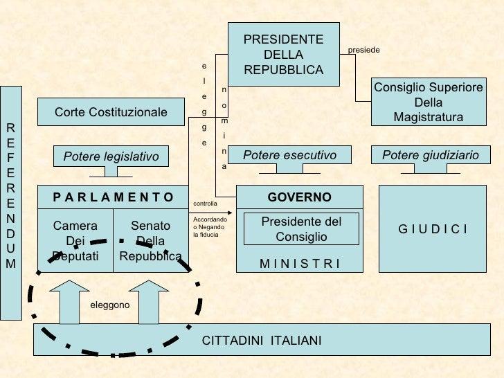 Camera Dei Deputati Senato Della Repubblica P A R L A M E N T O GOVERNO M I N I S T R I G I U D I C I Corte Costituzionale...
