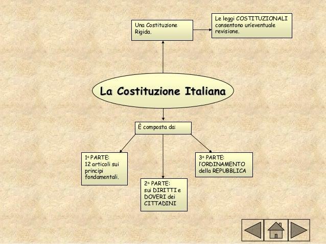 Costituzione e organizzazione di un comune for Struttura politica italiana
